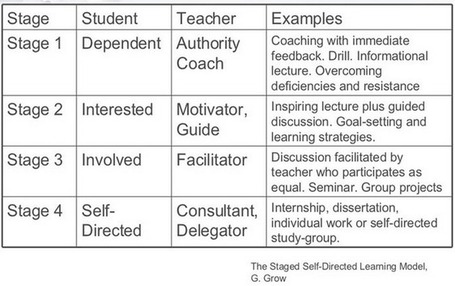 Four Stages of Self Directed Learning | iGeneration - 21st Century Education | Scoop.it
