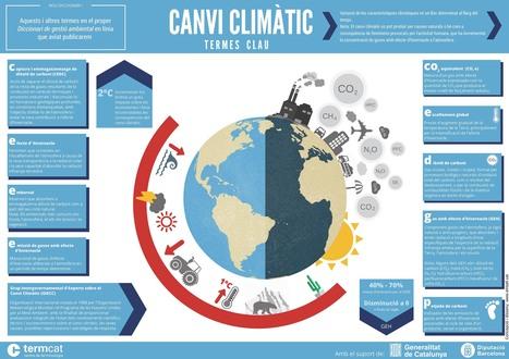 Terminologia: el #canviclimàtic en català | #CanviClimàtic al dia | Scoop.it