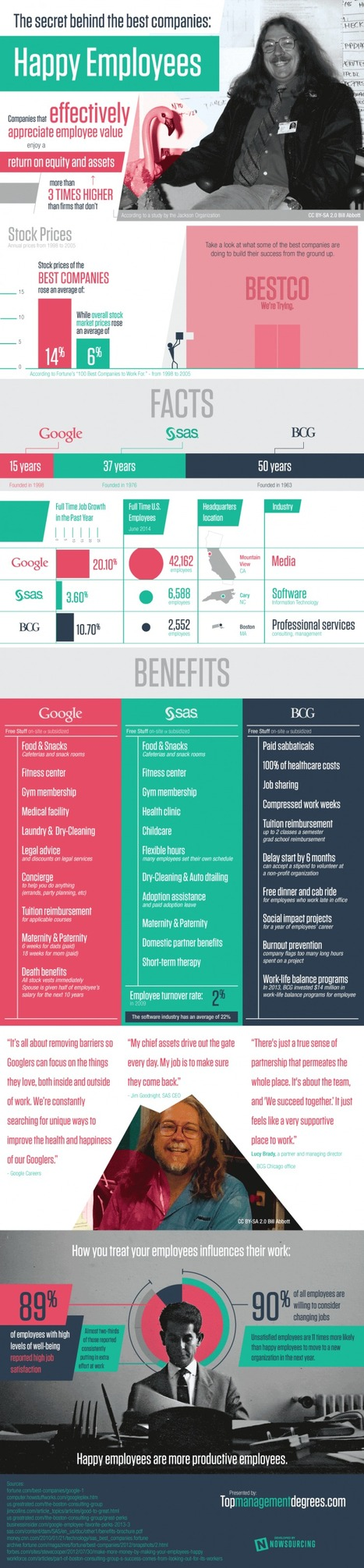 The secret behind the best companies [infographic] | MarketingHits | Scoop.it