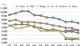 ソーシャルメディアサイトの携帯ネット視聴率、最新版