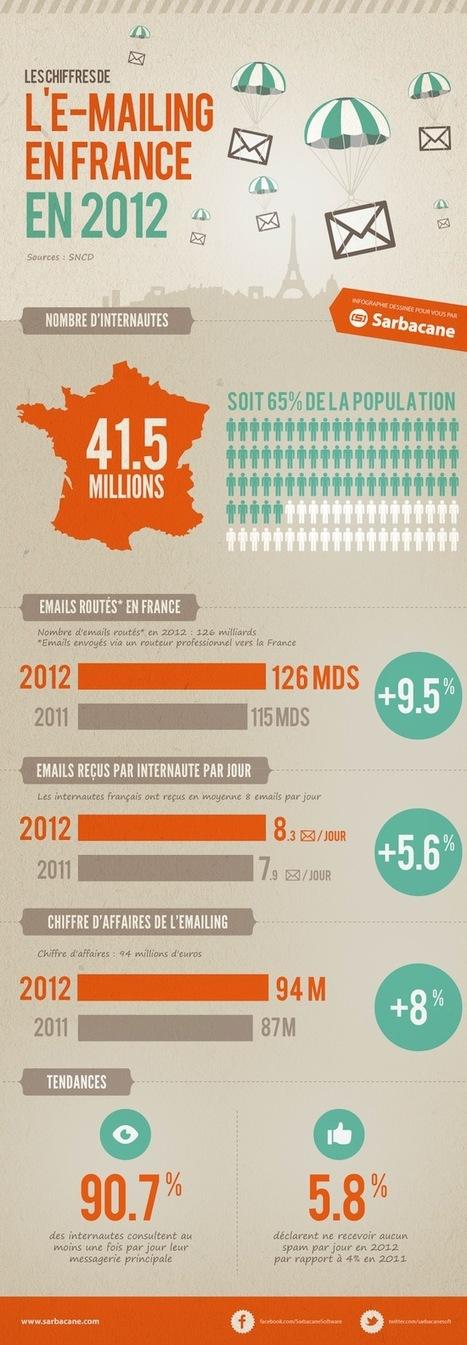 [Infographie] Le CA du secteur de l'e-mailing français en hausse de 8% | Email marketing | Scoop.it