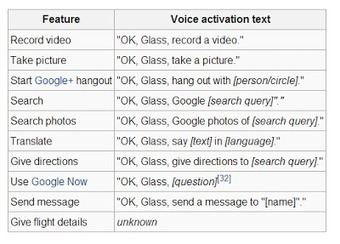 What is Google Glass? What does someone wearing Google Glass see? | bioniQ | Scoop.it