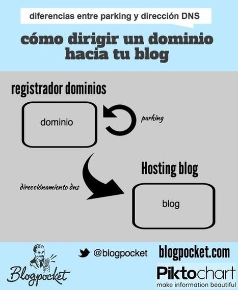 Qué es un dominio, cómo se registra y cuál es la forma de dirigirlo a tu blog | Weblog Magazine | e-ducamos aprendiendo | Scoop.it