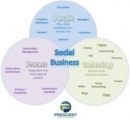 Social business = social intranet » Intranet Blog | Do the Enterprise 2.0! | Scoop.it