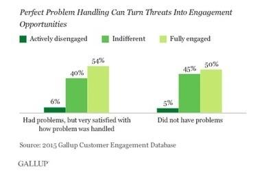 Le paradoxe du client mécontent | ContactDistance | La qualité au service des clients | Scoop.it
