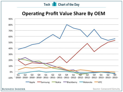Apple And Samsung Take 109% Of The Smartphone Industry's Profits While Everyone Else Loses Money | cross pond high tech | Scoop.it