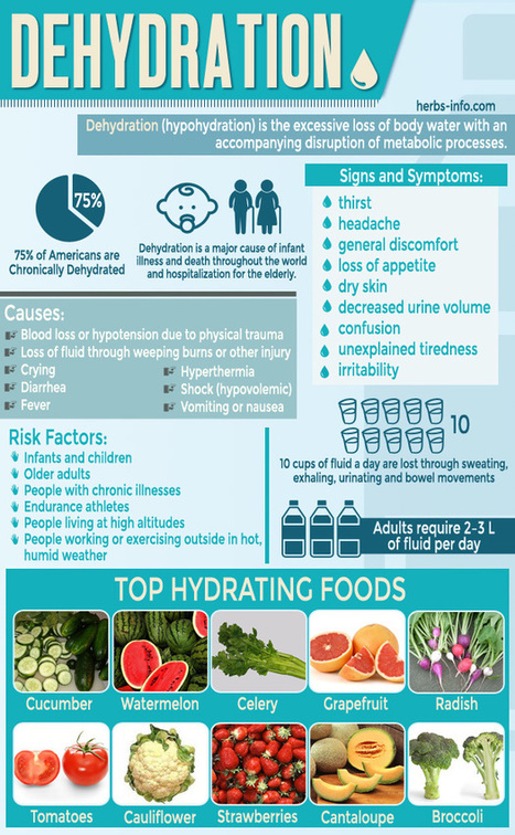 7 Scary Things That Dehydration Does To Your Body - Plus 10 Super-Hydrating Foods For Rapid Recovery | Nutrition Today | Scoop.it