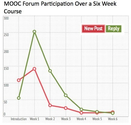 What Do We Know About MOOC Students So Far?: A Look At Recent User Data - moocnewsandreviews.com | MOOC | Scoop.it