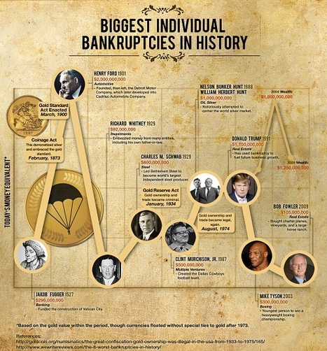 Biggest Individual Bankruptcies in History | Infographics | Scoop.it