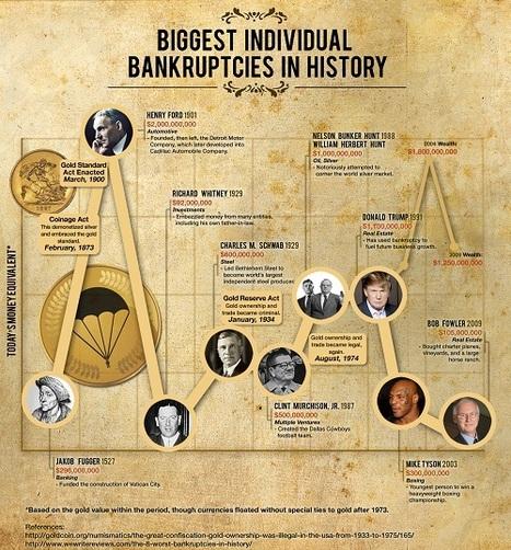 Biggest Individual Bankruptcies in History | Infographics | Scoop.it
