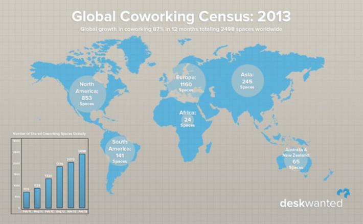 España, en el tercer puesto del ranking mundial de coworking | Territorio Coworking | Scoop.it