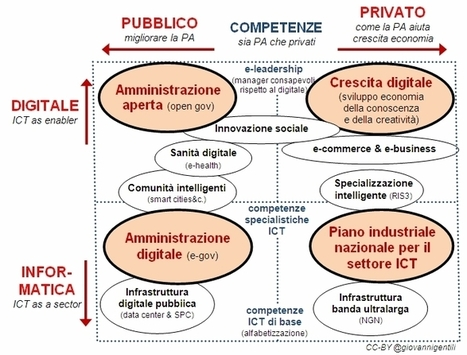 I quattro quadranti di intervento, con il governo Renzi | ADI | Scoop.it