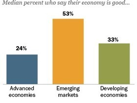 Economies of Emerging Markets Better Rated During Difficult Times | Business Brainpower with the Human Touch | Scoop.it