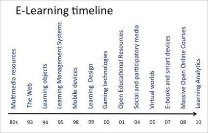 Reviewing the trajectories of e-learning | weiterbildungsblog | distance education & learning | Scoop.it