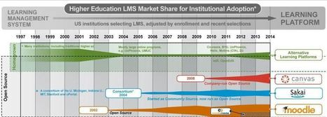 e-Literate looks at the state of the US Higher Ed LMS Market | Learning Technology, Pedagogy and Research | Scoop.it