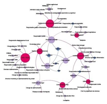 INFORMATION PROFESSIONNELLE - cartographie Métiers par l ...   Le métier de bibliothécaire   Scoop.it