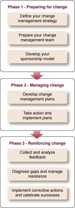 Change management (Part 2) | Change Management | Scoop.it