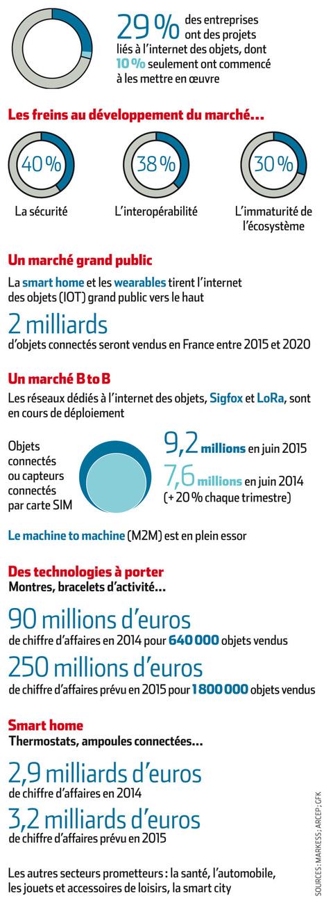 Objets connectés : les chiffres clés du marché français   Les actus scientifiques   Scoop.it