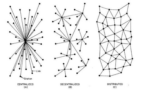 Centralized vs Decentralized vs Distributed — Medium | EEDSP | Scoop.it