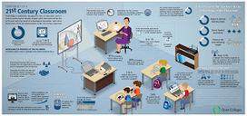 Show Off Your Creative Side With Infographics | Infographics in het onderwijs | Scoop.it