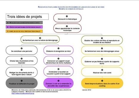 Didactique des langues / FLE - Claude Springer: Exemple d ... | frances1 | Scoop.it