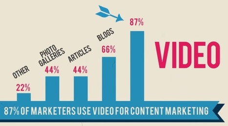 7 Tips For Incorporating Video Into Your Content Marketing Program | Social media | Scoop.it