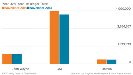 LAX passenger totals set to break records | Business Travelling | Scoop.it