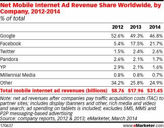 Driven by Facebook and Google, Mobile Ad Market Soars 105% in 2013 | MarTech : Маркетинговые технологии | Scoop.it