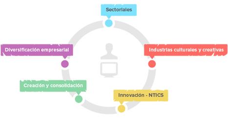 Fundación INCYDE - Creación y consolidación de empresas | Conocimiento y Capital Humano | Scoop.it