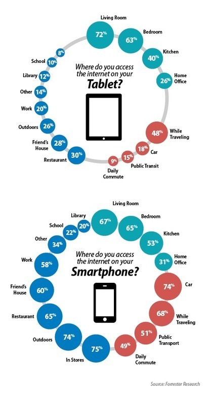 Smartphones vs. Tablets: Forrester Reveals the Differences (Sarah Etter) | Monetate | Digital Marketing for the B2B Industry | Scoop.it