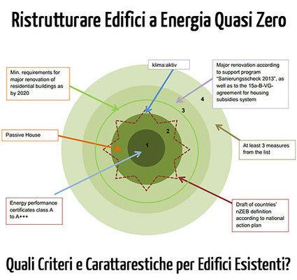 Ristrutturazione di Edifici a Energia Quasi Zero: Come si fa? | Efficienza Energetica Edifici | Scoop.it