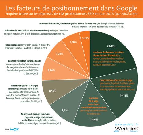 Les facteurs de positionnement pour référencement naturel dans Google - Weddict : agence web & référencement | Forumactif | Scoop.it