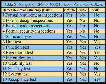 Software Quality in 2016: The State of the Art | insights | Scoop.it
