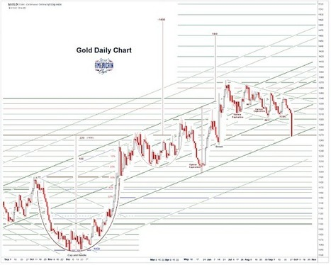 Gold Daily and Silver Weekly Charts - All Hail The Recovery® | Gold and What Moves it. | Scoop.it