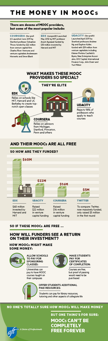 AFT - A Union of Professionals - The Money in MOOCs | Taking a look at MOOCs | Scoop.it