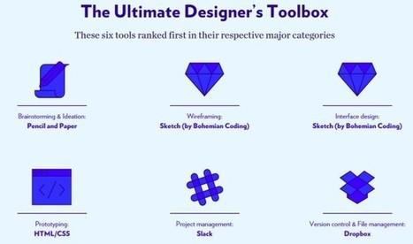 Étude : quels sont les outils préférés des graphistes ? - Blog du Modérateur | Art, Design and Imagination | Scoop.it
