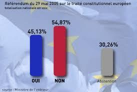 Voulez-vous un référendum sur l'UE en France ? | Critique du changement | Scoop.it