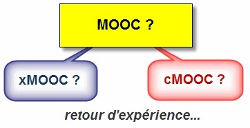MOOC ? xMOOC ? cMOOC  ? ... le point de vue d'un utilisateur   Tipos de alumnos que cursan un MOOC   Scoop.it