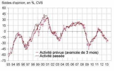 Insee - Indicateur - En janvier 2013, le climat conjoncturel reste défavorable dans le bâtiment   ECONOMIE ET POLITIQUE   Scoop.it