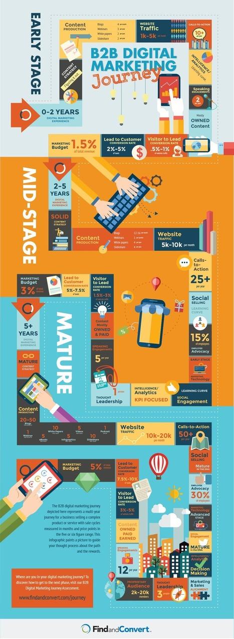 #BTOB Digital Marketing Journey | Veille et Innovation en Marketing B2B | Scoop.it