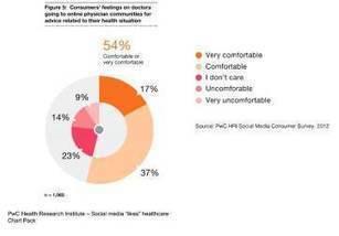 Divers usages des réseaux sociaux par les médecins - le monde de la e-s@nte | Hôpital | Scoop.it