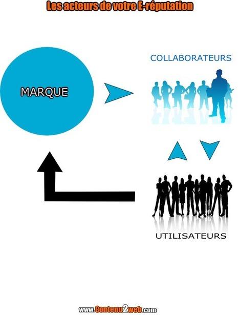 Entrepreneurs : soyez acteur votre E-réputation - Contenu2web   E-réputation   Scoop.it