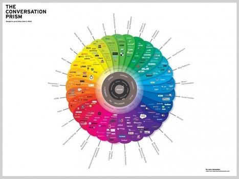 6 étapes de Community Manager pour bien construire votre stratégie de contenu  | Pellerin Formation | Community Management L'information | Scoop.it