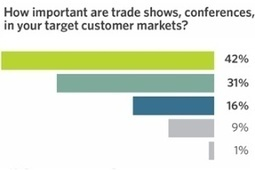The Importance and ROI of Events: Marketers Still Face Challenges | Integrated Brand Communications | Scoop.it