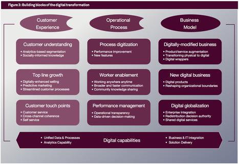 The Nine Elements of Digital Transformation via @mit @capgemini  MIT Sloan Management Review | Digital Transformation of Businesses | Scoop.it