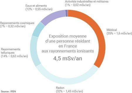 Quelle dose annuelle de radioactivité un Français reçoit-il ? | Planete DDurable | Scoop.it