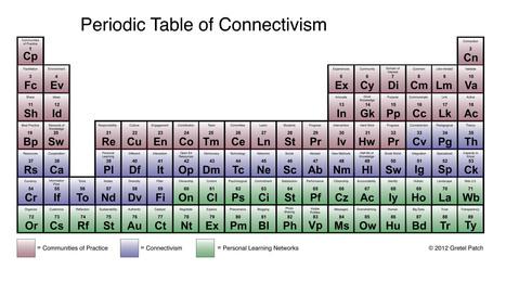 Periodic Table of Connectivism | Educación Digital | Herramientas tecnológicas | Scoop.it