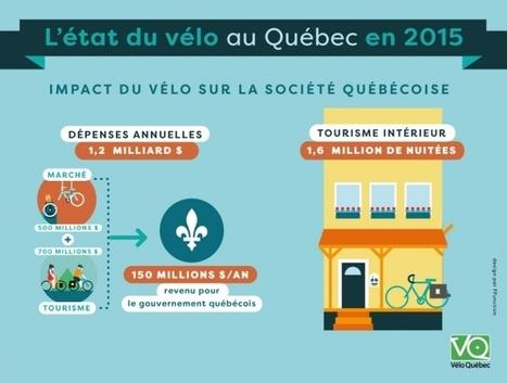 L'état du vélo au Québec - Vélo Québec   Politiques cyclables des territoires   Scoop.it