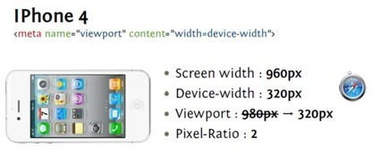device-width et orientation sur mobiles | Responsive design & mobile first | Scoop.it
