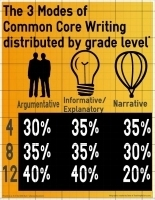 Does the Common Core Allow for CreatingWriting? | CCSS News Curated by Core2Class | Scoop.it